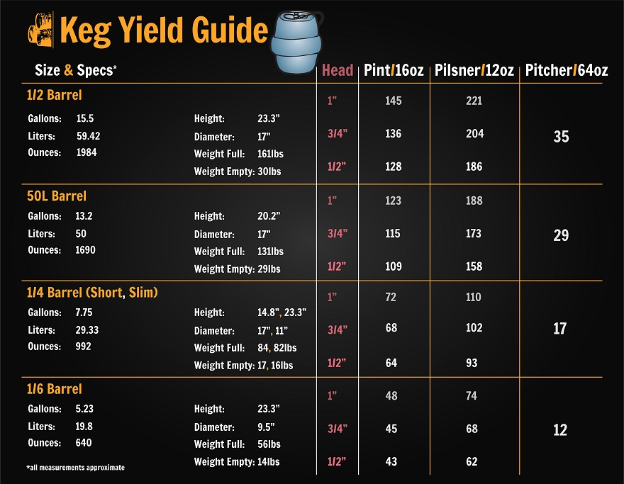 Keg Size Chart. Keg Yield Guide. Rent Kegs. Keg Deposit. Local Keg Delivery. Cary Kegs. Morrisville Kegs.